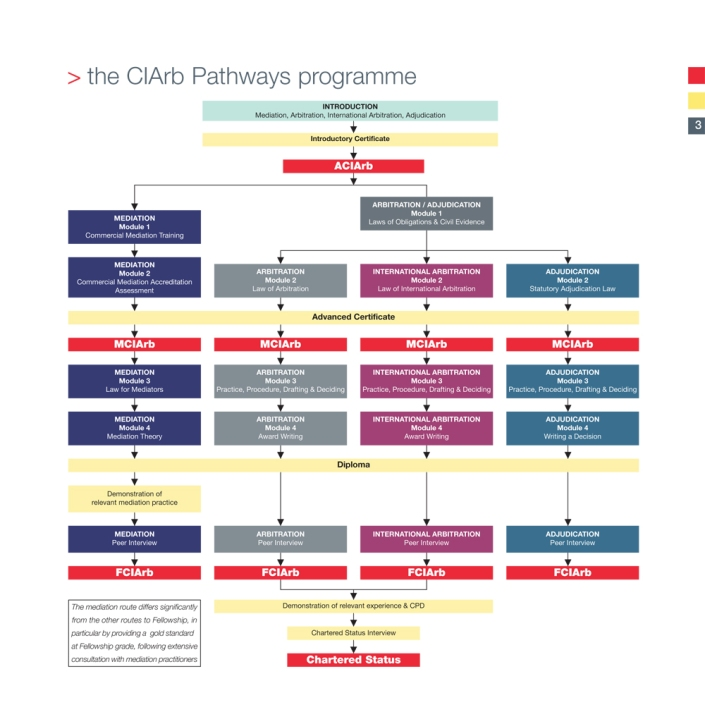 ciarb_pathways-3